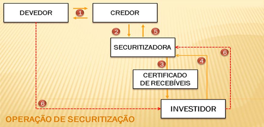 Processo de Securitização